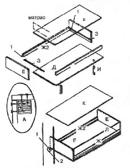 Встроенная кровать шкафа: 1 -борт; 2-гнездо; А-угловое соединение при помощи бруска.